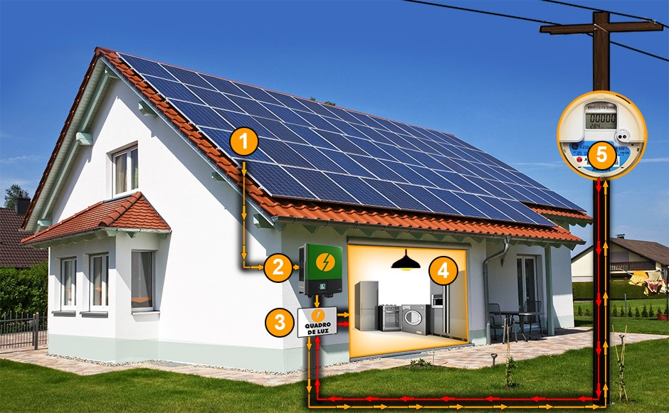 Riscos na instalação de placas fotovoltaicas